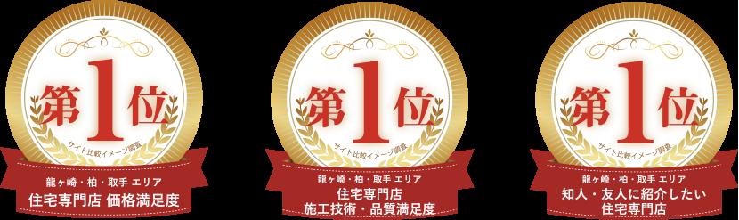 おかげさまで龍ケ崎・柏・取手エリアで3つのNo.1を受賞いたしました。